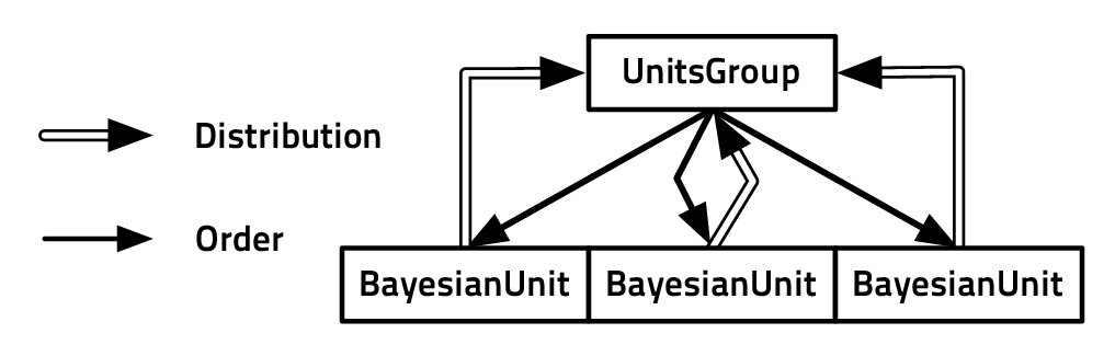 Bayesian Programming And Learning For Multi Player Video Games